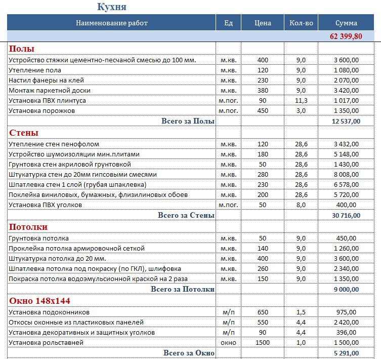 Цены на ремонт квартир под ключ в Москве - стоимость услуг